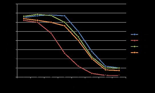 Titerentwicklung während der Immunisierung